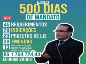 500 dias de mandato: confira números da atuação de Davi Maia